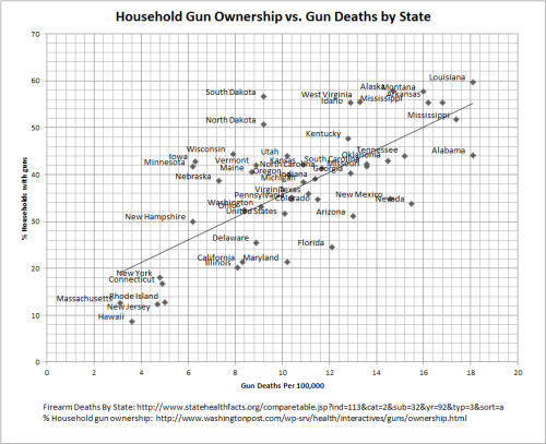 Gun Ownership vs. Gun Deaths by State